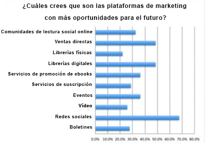 plataformas_marketing