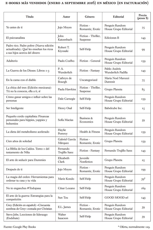Ventas_google_mexico