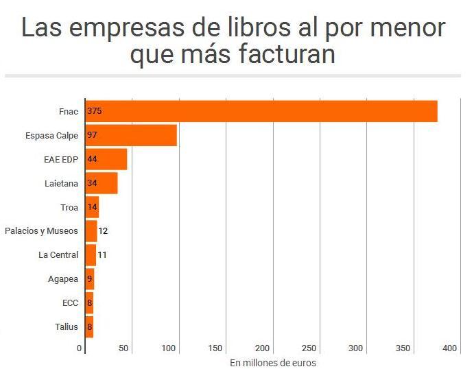 Las empresas de venta de libros al por menor que más facturan de España. El economista