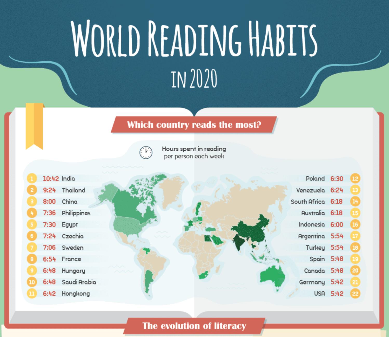 Infografía: Hábitos de lectura en el mundo en 2020