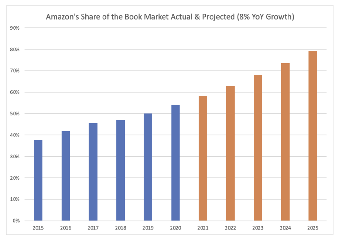 Todo amante de los libros debería temer este gráfico